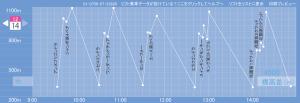 skiline_graph